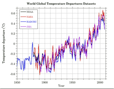 World Global Temperature Departure Datasets