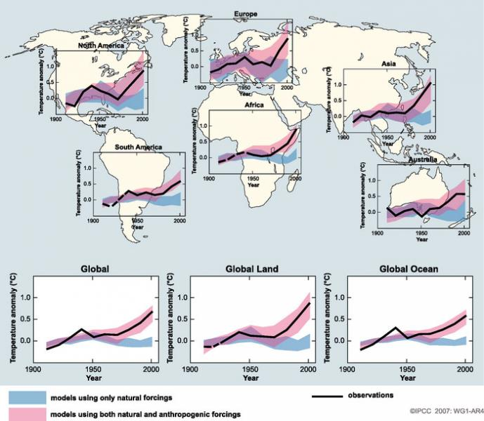 IPCC - Global and Continental Temperature Change Since 1900