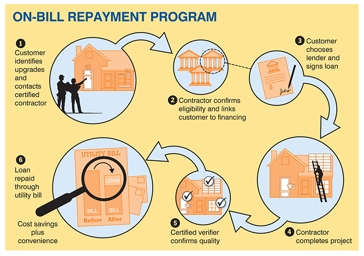 Graphic: On-bill repayment program