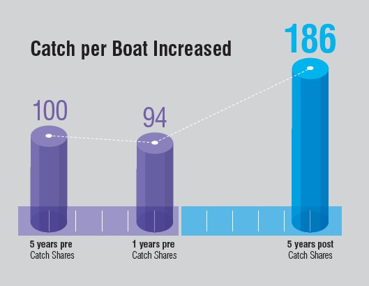 Catch per Boat Increased