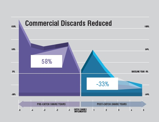 Commercial Discards Reduced