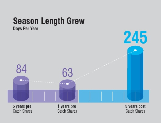 Season Length Grew