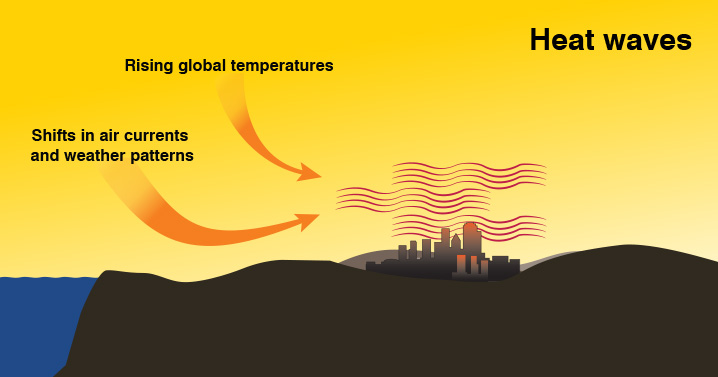 Heat waves and climate change