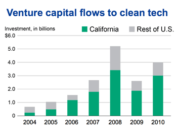 Venture capital flows to clean tech