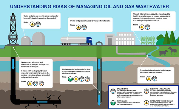 Risks of the oil and gas industry's wastewater