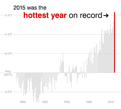 Chart: 2015 was the hottest year on record