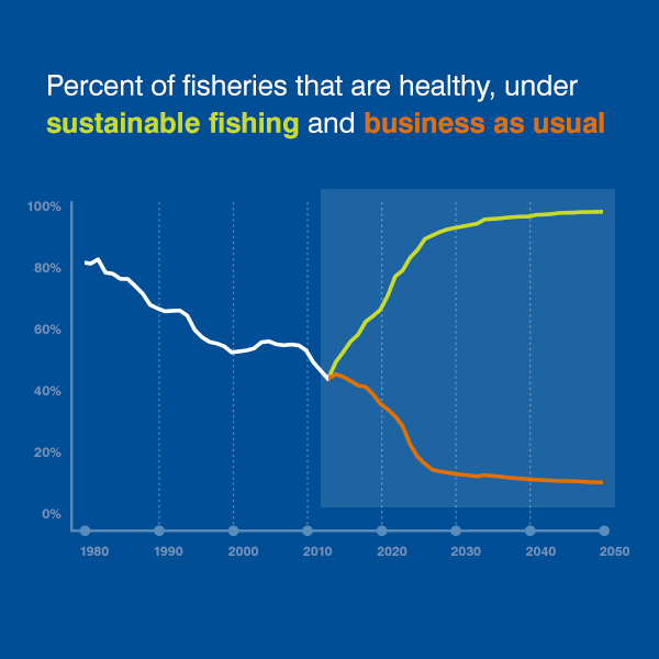 Healthy fisheries chart