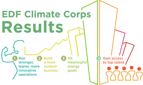 EDF Climate Corps Results