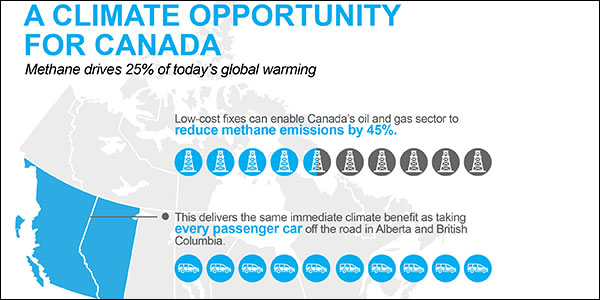 A Climate Opportunity for Canada