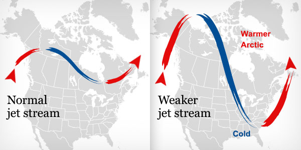 Normal jet stream vs weak jet stream