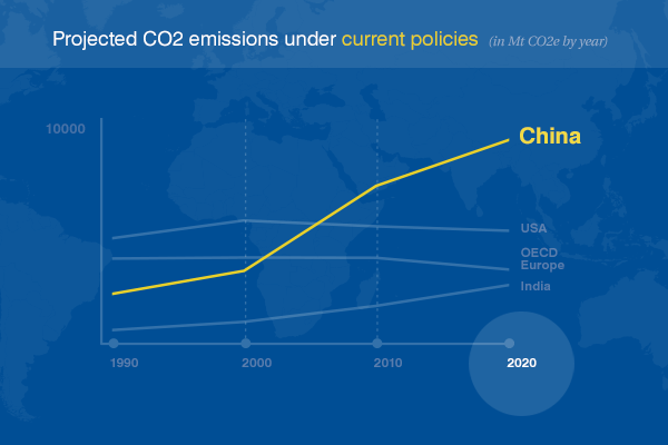 China's emissions projections with no change