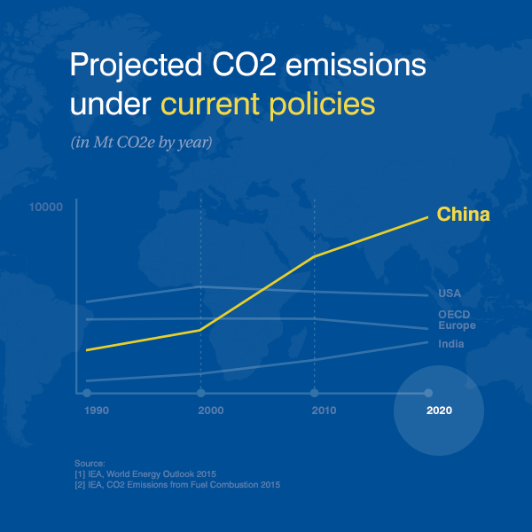 Projected CO2 emissions under current policies (chart)