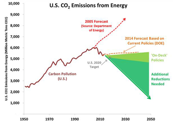 emissions prediction