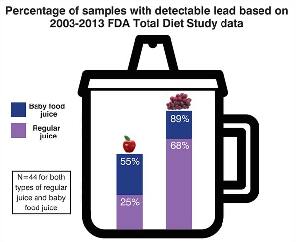 Juice with detectable level of lead