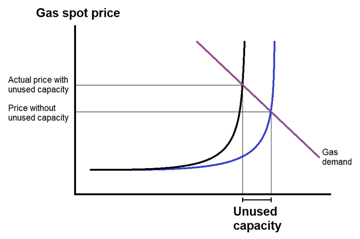 Gas supply and demand curve