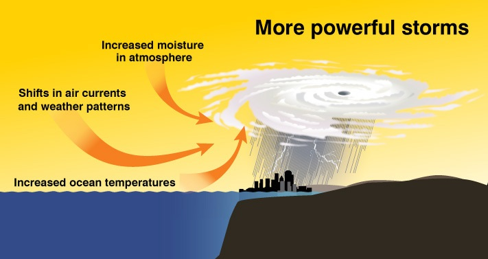 How does global warming cause storms to increase?